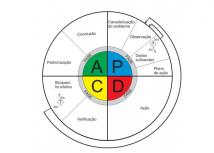 Ciclo PDCA na produção